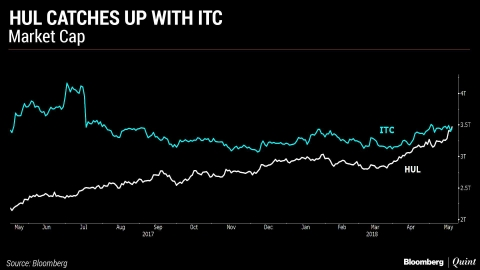 HUL Catches Up With ITC In Market Value