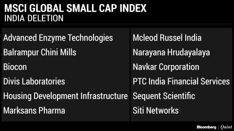 Here's The India List Of MSCI Index Additions And Deletions