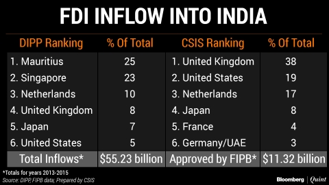 Where Is All The FDI Into India Really Coming From And Going To?