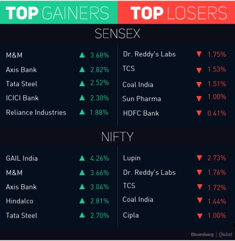 Nifty Halts Three-Day Loss Led By ICICI Bank