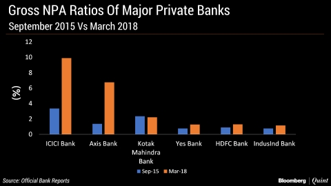 Bad Loans Of Top Six Private Banks Exceed Rs 1 Lakh Crore