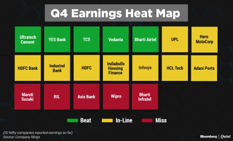 Q4 Nifty Earnings: The Scorecard So Far