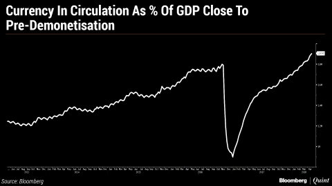 Chart: Cash To GDP Ratio Approaches Pre-Demonetisation Levels