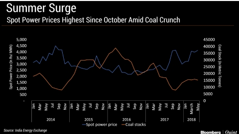 Higher Demand, Coal Crunch Send Spot Power Prices To Seven-Month High