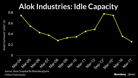 Alok Industries: Debt-Driven Dream Run Meets With A Bad End