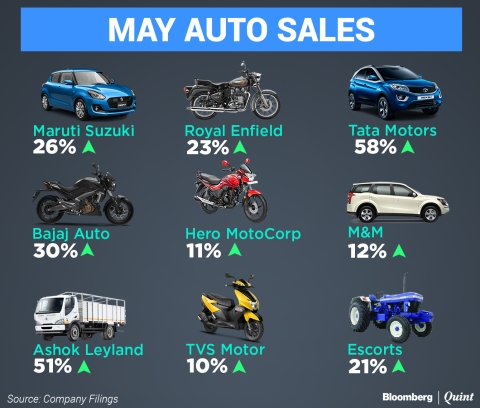May Auto Sales: Maruti Clocks Best Monthly Sales In Over A Decade; Bajaj Auto Outpaces Rivals