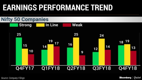 Nifty's Q4 Earnings Scorecard: The Biggest Surprise In A Year