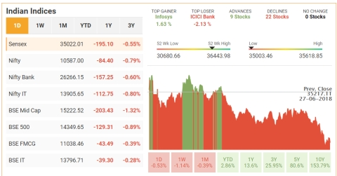 Nifty Ends At Over 1-Month Low Amid Derivatives Expiry