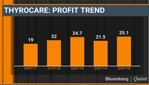Why Thyrocare Is  Choosing  Growth Over Profit Margin
