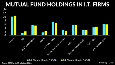 Mutual Funds Prefer Large IT Firms Over Mid-Sized Peers