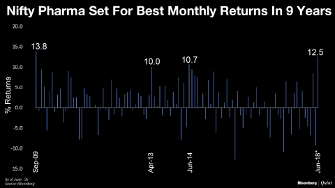 Nifty Pharma Set For Its Best Monthly Returns In Nine Years