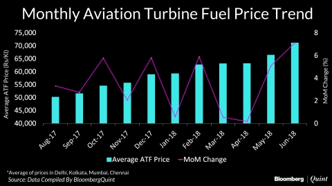 Jet Fuel Prices Hiked For Eleventh Straight Month