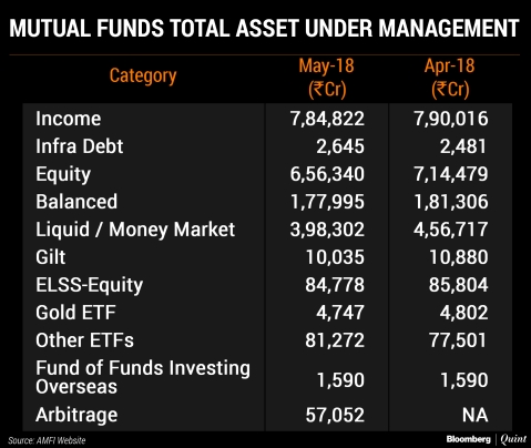 Equity Mutual Fund Inflows Drop 10% In May Amid Market Volatility
