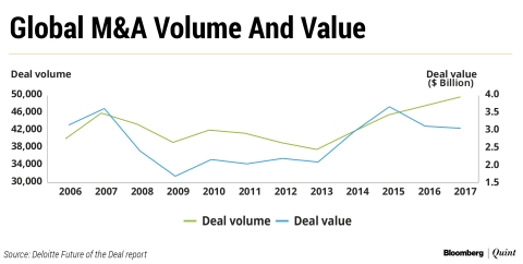 The Biggest Deal Boom In A Decade Will Only Get Bigger. Here's Why...