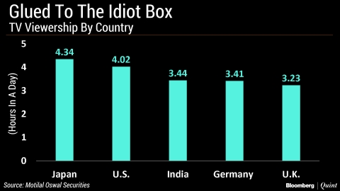 Indians Among The Biggest Couch Potatoes