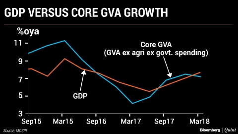 Can Government Support To Growth Continue In FY19?