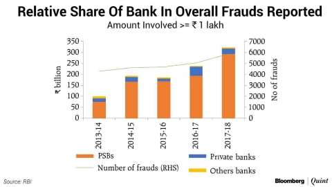 Public Sector Banks More Prone To Frauds, Says RBI's Financial Stability Report
