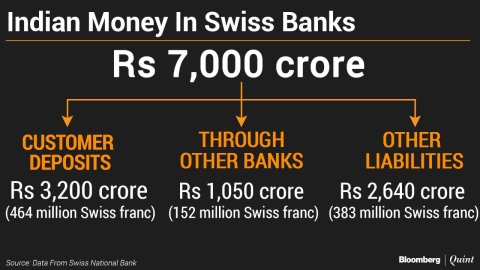 Indian Money In Swiss Banks Rises 50% Reversing Three-Year Decline