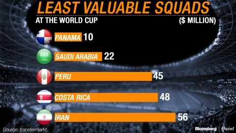 FIFA World Cup 2018: The Most Valuable Squads
