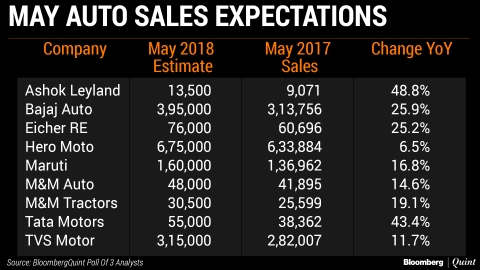 Rural Demand, Inventory Build-Up To Boost May Auto Sales