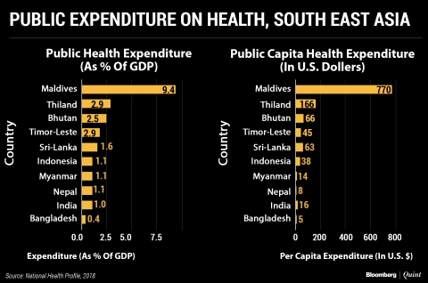 Rs 3: Here's What The Government Spends Every Day On Each Indian's Health