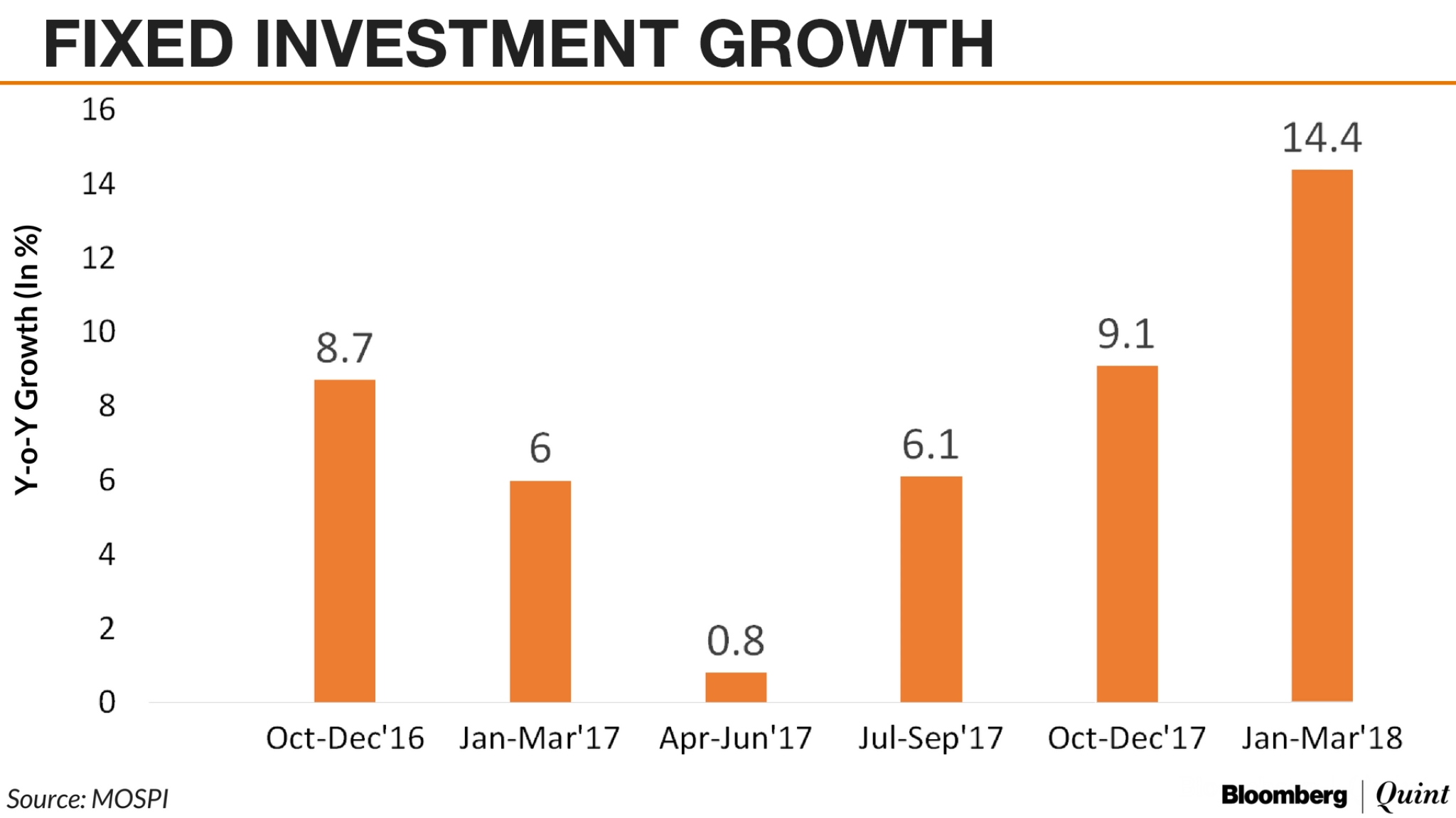 Image result for In Charts: Is India Really Seeing A Revival In Private Investment?