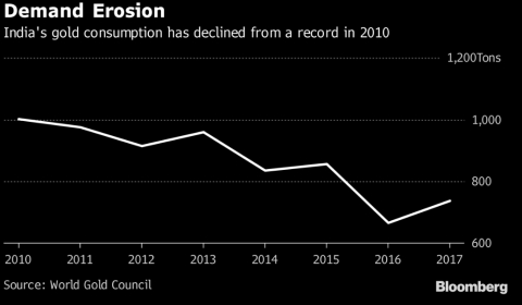 Millennials Loosen Gold's Grip As Premier Store Of Indian Wealth