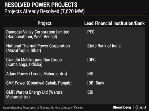 Finance Ministry Suggests Forming Panel To Tackle Stressed Power Assets