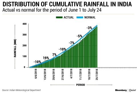 India Monsoon: Nationwide Monsoon Deficiency Falls But Key States Remain Dry