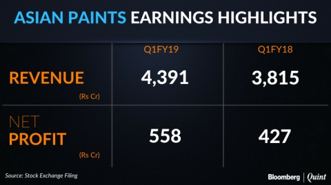 Q1 Results: Asian Paints' Profit Beats Estimates