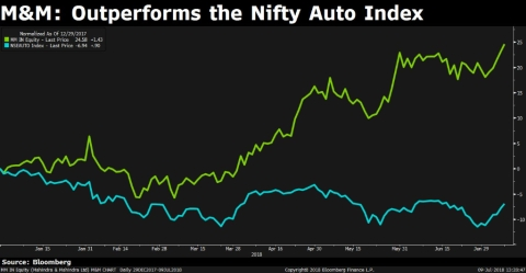 India's Top Auto Stock Hits A Record. But It's Still Not Expensive