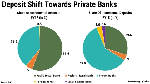 Indian Households Still Trust Public Sector Banks Most With Their Deposits