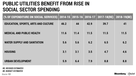 Housing And Urban Development Benefit From Shift In States' Social Spending