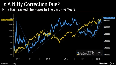 Nifty Will Fall If This Long-Term Correlation Holds True