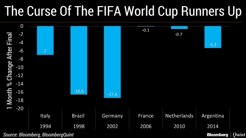 Will Curse Of The World Cup Runners-Up Hit Stocks Again?