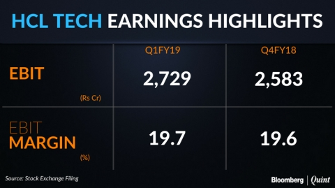 Q1 Results: HCL Tech's Profit Beats Estimate On Record Bookings, Guidance Maintained
