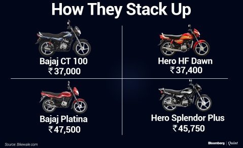 Bajaj Auto's Low-Cost Motorcycle Push Leaves Investors Anxious