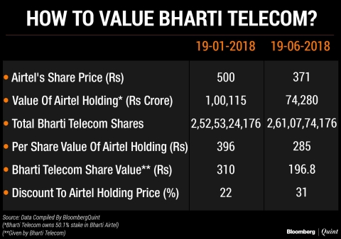 Are Minority Investors Getting A Fair Value For Stake In Bharti Telecom?