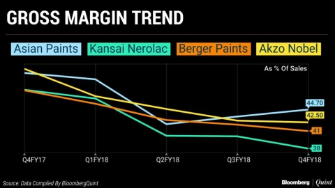 Why Paint Stocks Are Rallying