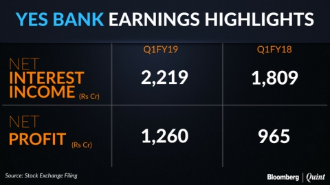 Q1 Results: Yes Bank's Profit Meets Estimates, Growth In Loans Spikes