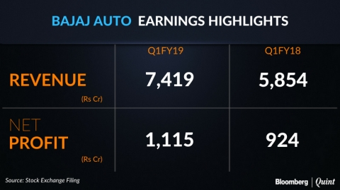 Q1 Results: Bajaj Auto Profit Misses Estimates