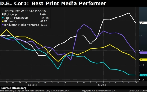 India's Top Media Stock May Have More Room On The Upside