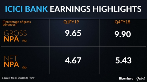 Q1 Results: ICICI Bank Reports Its First Net Loss Since 2001