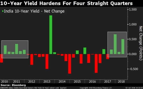 10-Year Yield Hardens For Four Straight Quarters