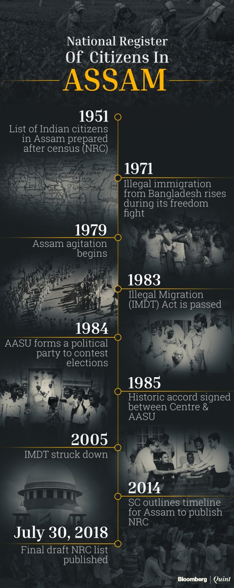 illegal immigration final draft #illegal immigration, #bjp, #assam, #nrc final draft the views and opinions expressed in this article are those of the authors and do not necessarily reflect the official policy or position of.