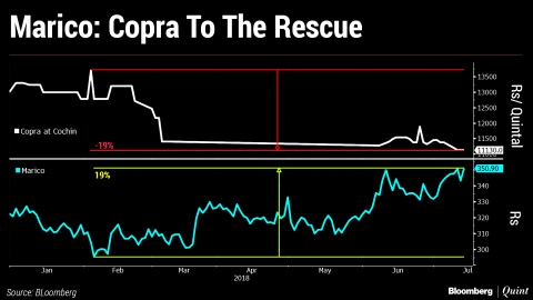 Falling Copra Prices Send Marico Shares To A Record