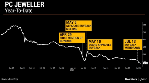 PC Jeweller, Vakrangee And The Mystery Of The Missing Buybacks