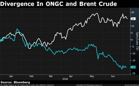 Higher Oil Prices Didn't Help ONGC Stock. Here's Why