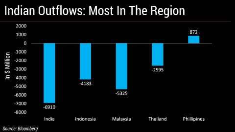 India Sees Worst Foreign Fund Outflow Among Emerging Asian Peers