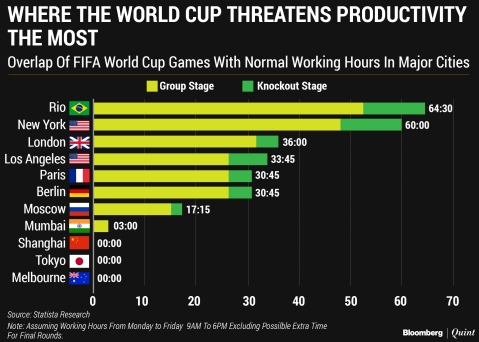 Which City's Productivity Is Most Threatened By The FIFA World Cup?
